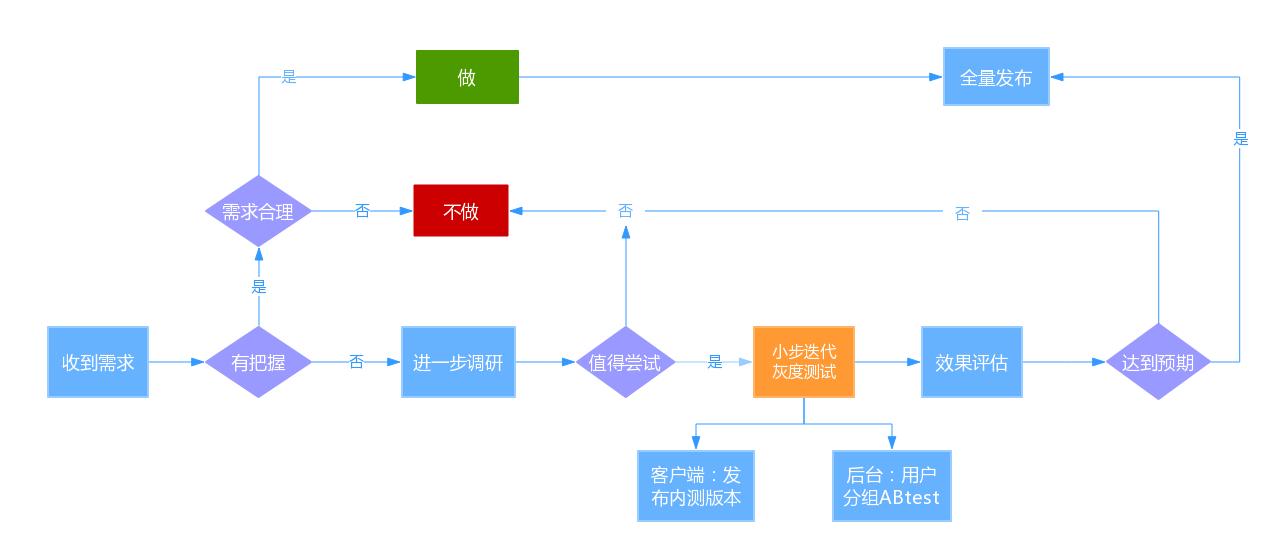( what ) 系统结构设计 产品设计 业务需求流程 研发/开发过程引导图片